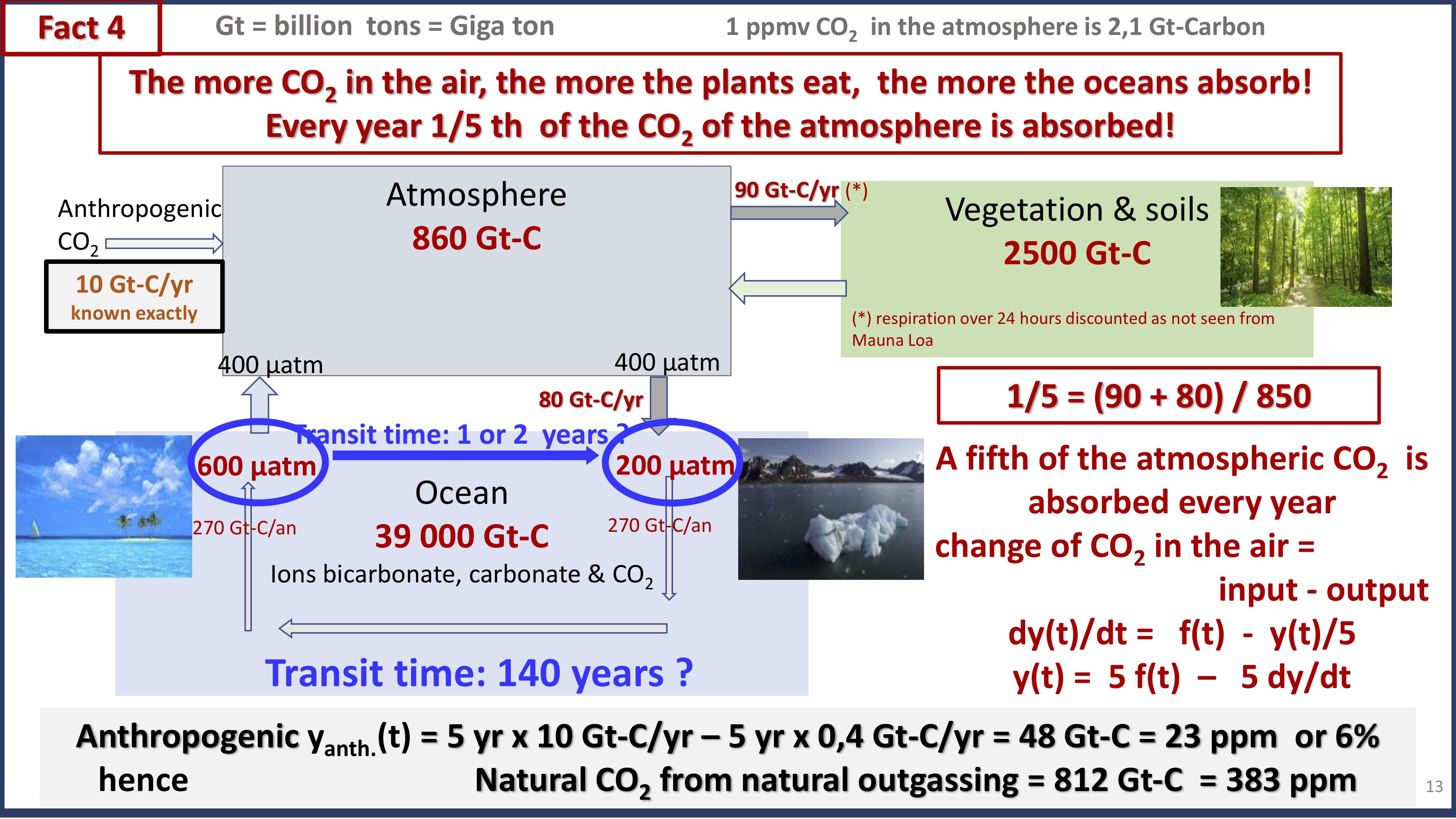 8c4a0f405066 Antropogent tillskott (yield) Yant(t)   5år x 10 Gt-C år – 5år x 0